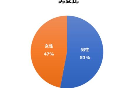 ご利用のお客様の統計データ:男女比、年代別